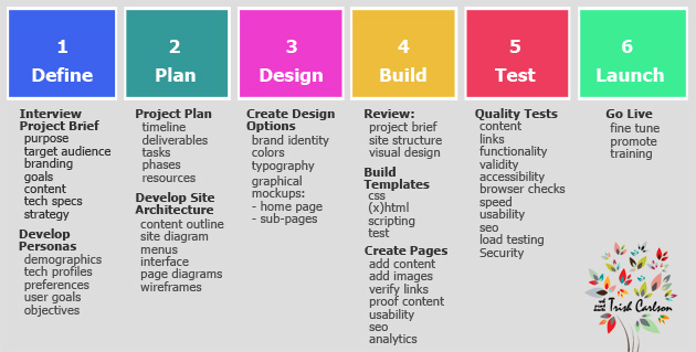Trish carlson design thinking web design graphic for Website build project plan